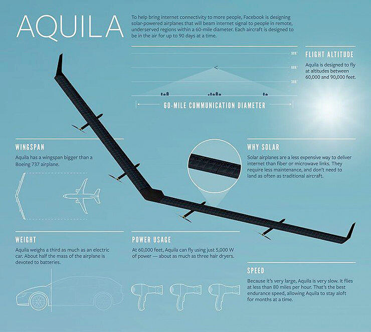 Solar-Powered-Drones1