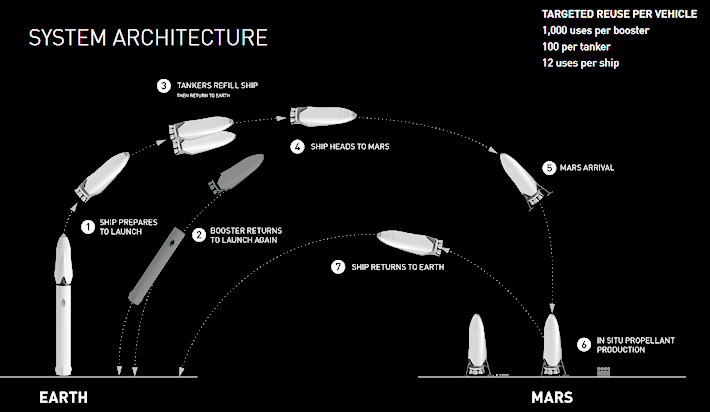 Elon-Musk-Reveals-Plans-To-Build-A-City-On-Mars