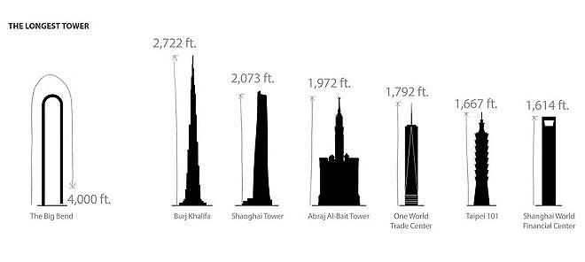 The Big Bend NYC Skyscraper Story 42.